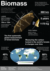 Illustration of Biomass Satellite for Airbus Defence & Space