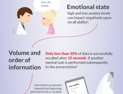 How patients better recall medical information