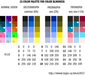 Tips for designing scientific figures for color blind readers