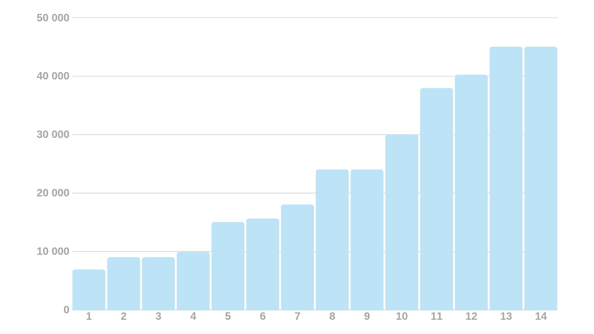 price distribution chart 1