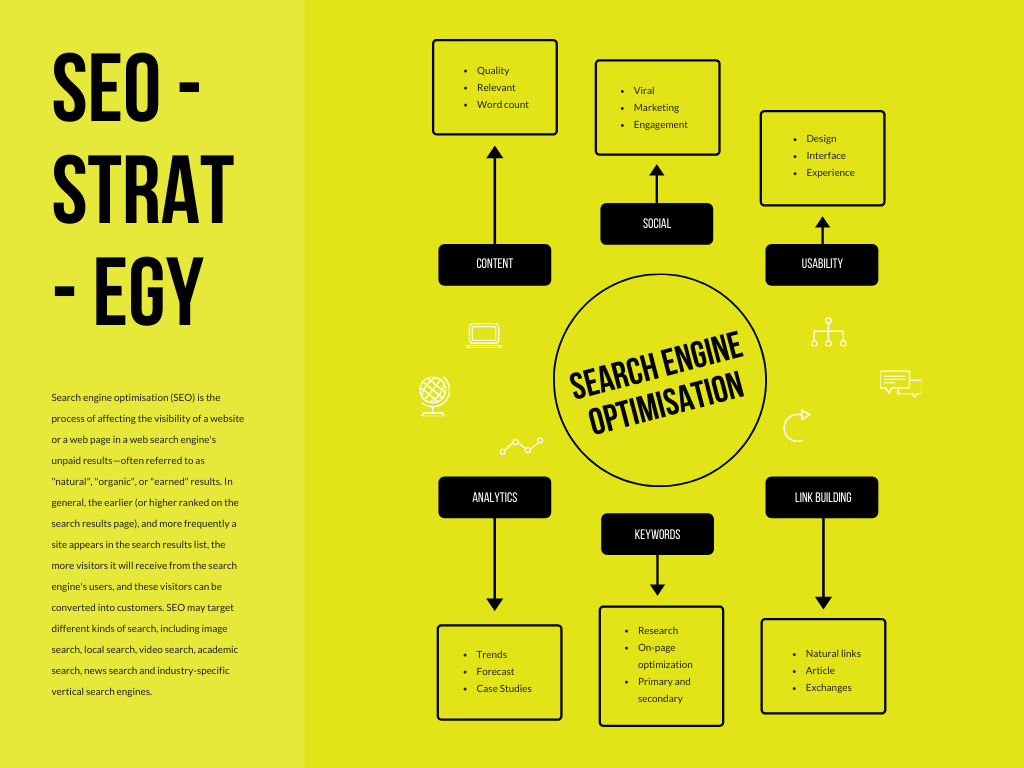 SEO Strategy mind map